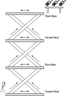 \includegraphics[scale=0.6]{escalator.eps}